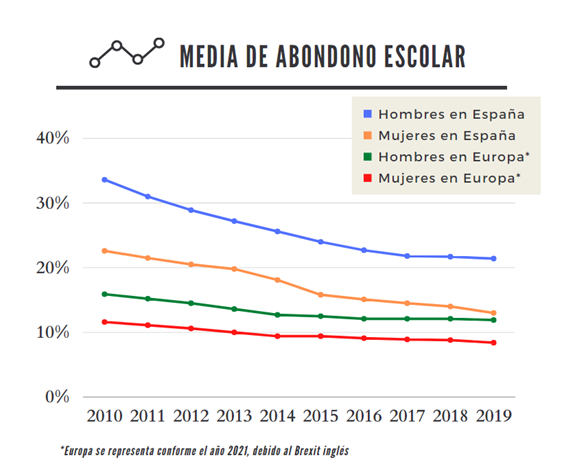 Media de abandono escolar en España respecto a Europa