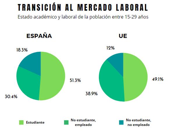 Transición al mercado laboral en España y en Europa