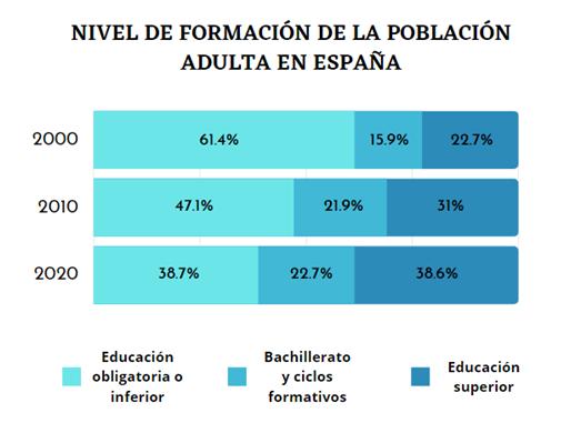 Nivel de formación de la población adulta en España