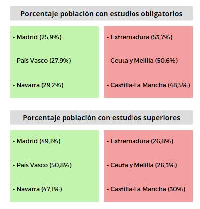 Porcentaje de la población española con estudios obligatorios y estudios superiores
