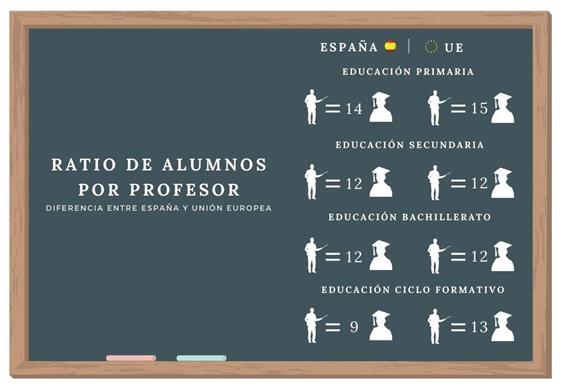 Ratio de alumnos por profesor en España y Unión Europea en 2018